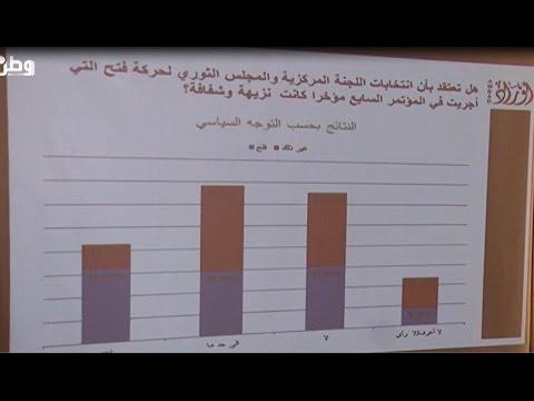 """استطلاع لـ""""اوراد"""" : 32% من المستطلعين يرون في انتخابات فتح الاخيرة غير نزيهة وشفافة"""