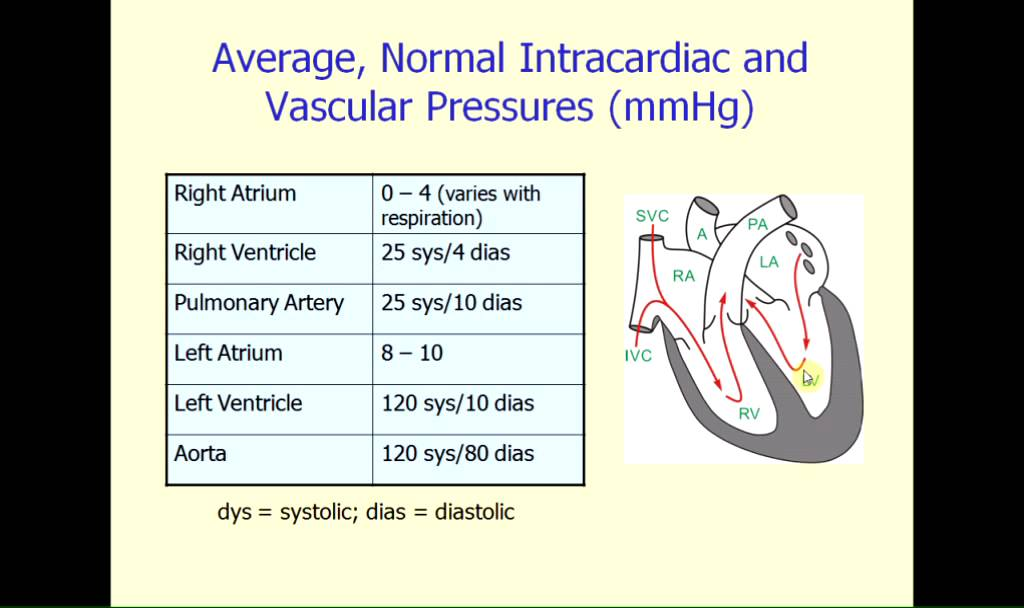 Normal Intracardiac Pressure
