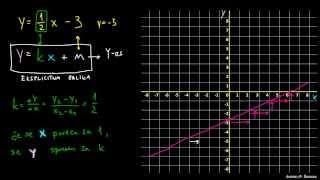 Eksplicitna oblika enačbe premice