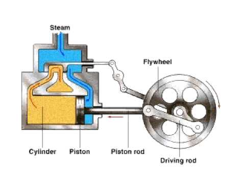 how a steam engine works