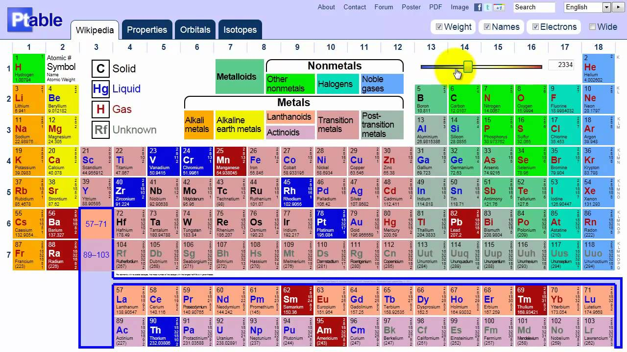 Ptable Periodic Table Of Demo Youtube