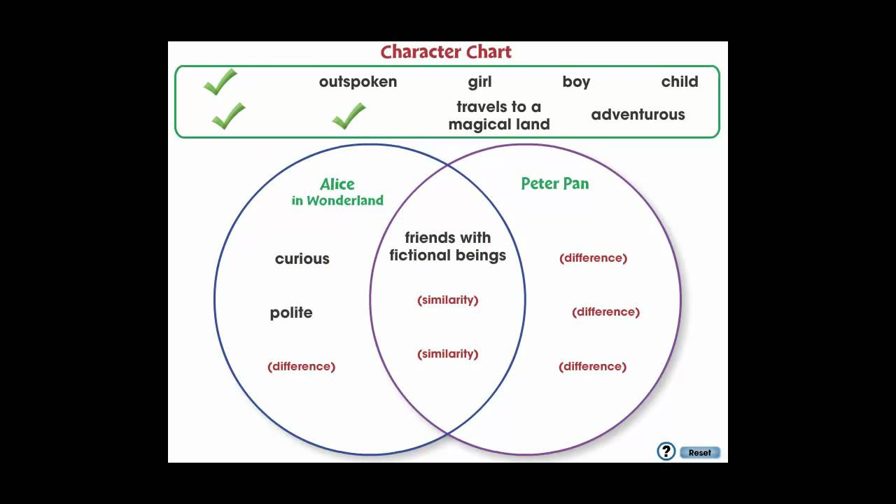 cc7109 literary devices  character chart app