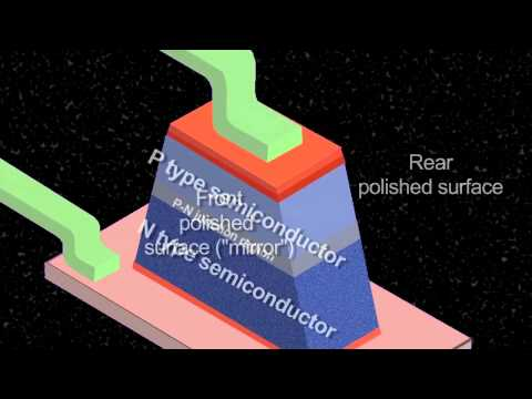 How a Laser Works -FAc5bXX4qog