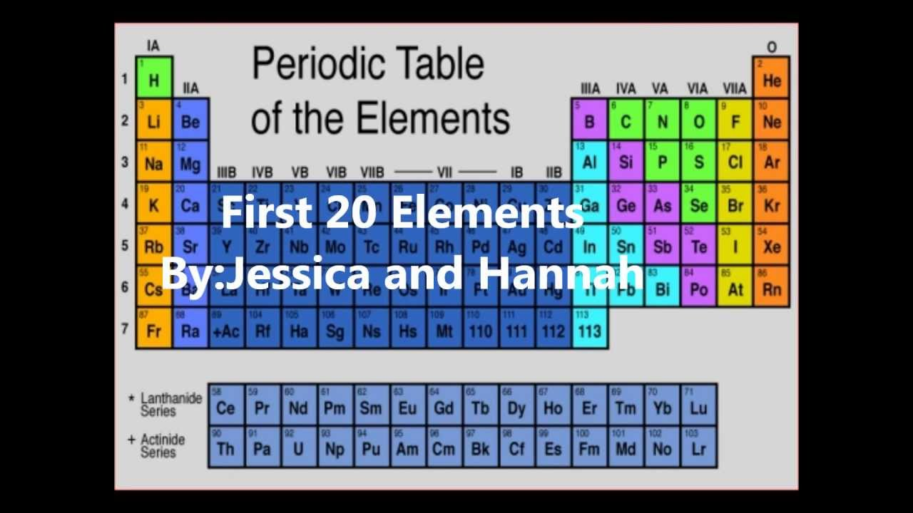 First 20 elements of the periodic table new calendar for 1 20 elements in periodic table