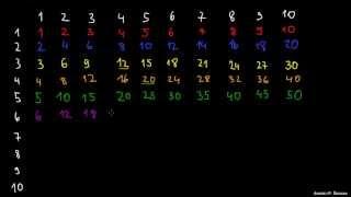 Množenje 2 – tabele za množenje