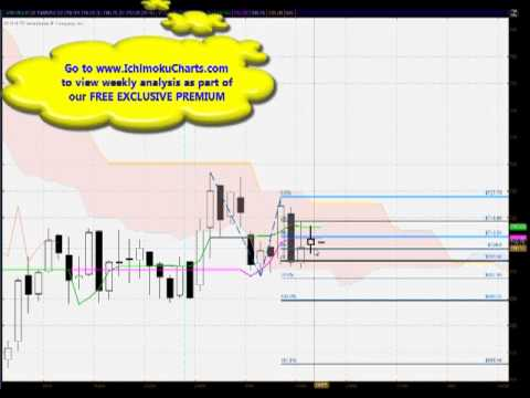 Daily WHEAT FREE Ichimoku, Candlestick and Fibonacci analysis for May 14th 2013