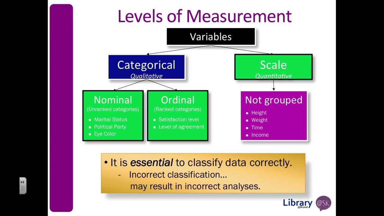 thesis on level of measurement