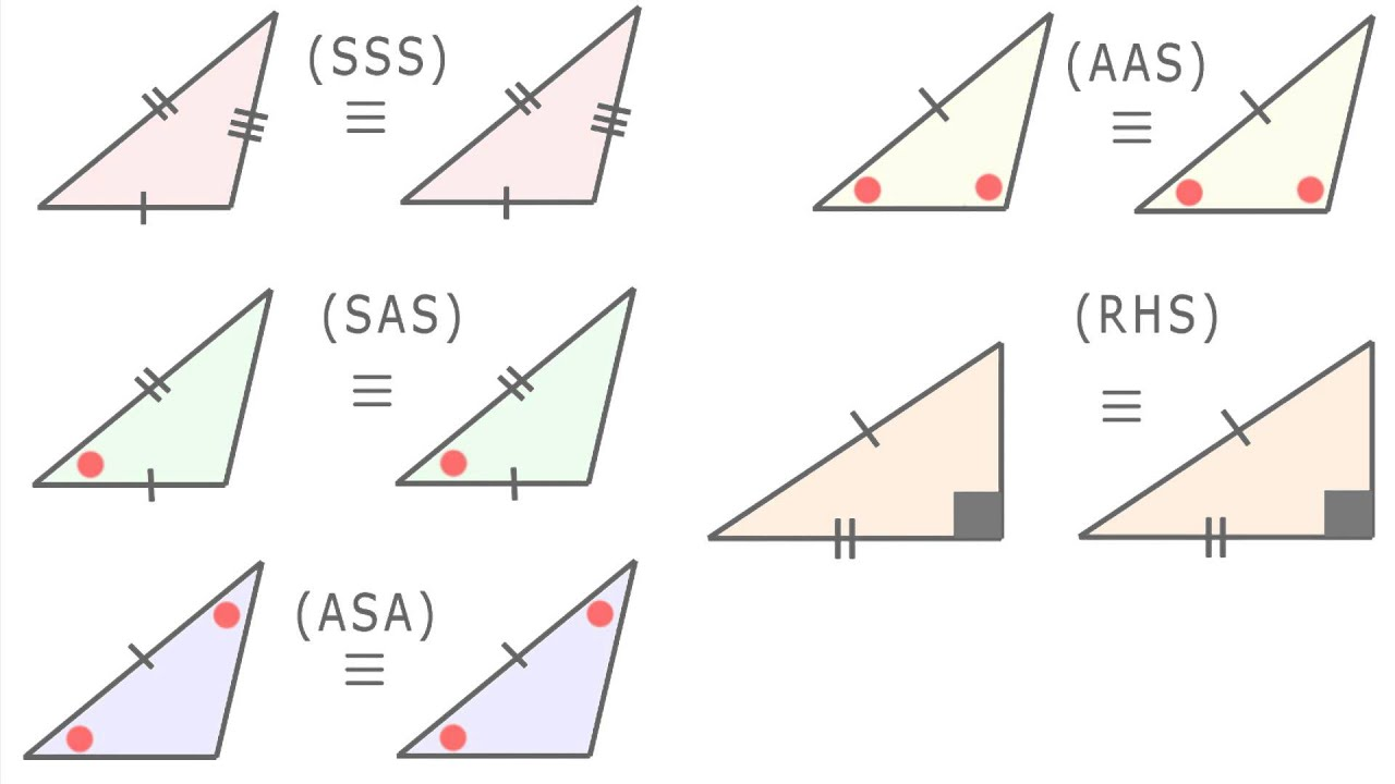 Congruent Triangle SSS and SAS submited images.