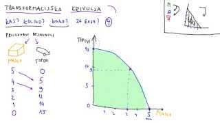 2. Transformacijska krivulja