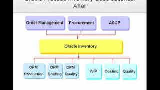 Oracle R12 Inventory Management New Features Video