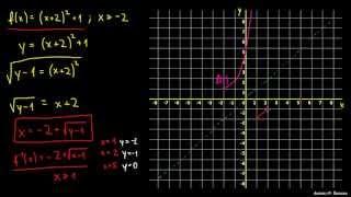 Inverzna funkcija – primer 2