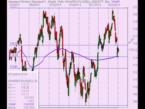 Alphatrends Stock Market Analysis for Week Ending 7/11/14