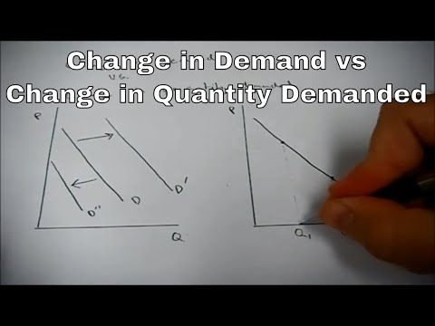 Change in demand vs. change in quantity demanded