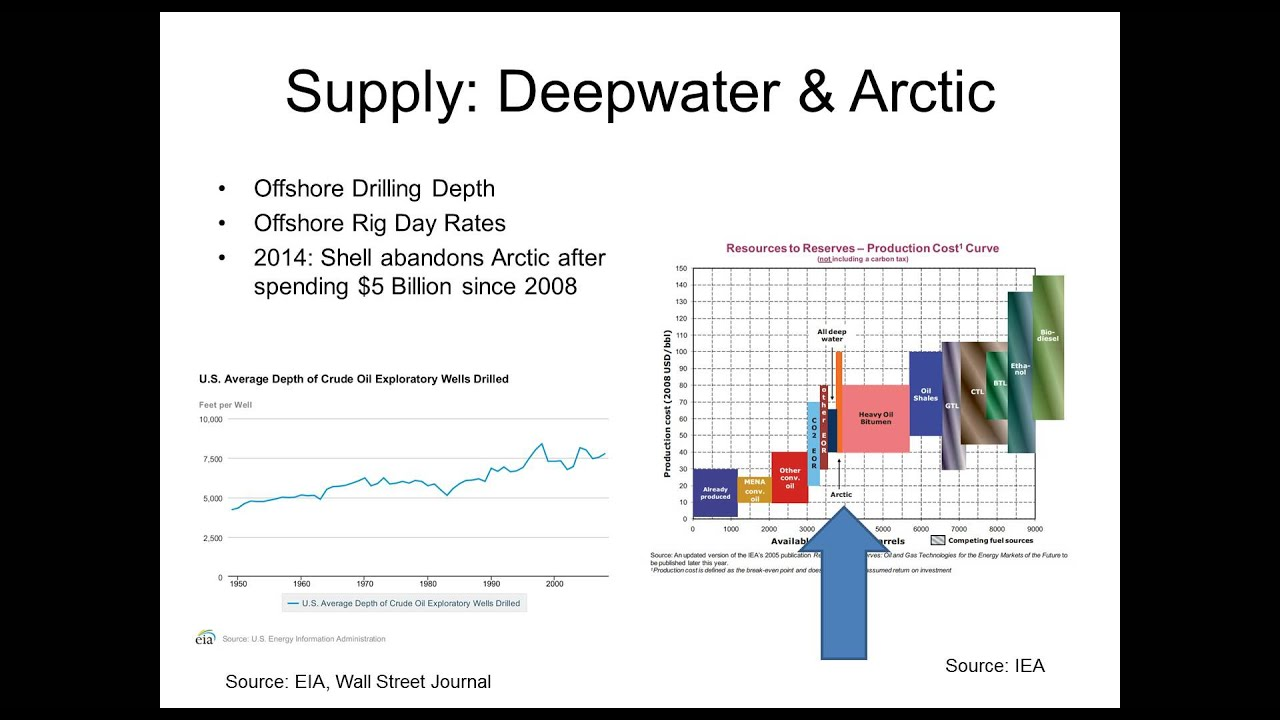 oil supply and demand outlook to Energy supply/demand oil gas coal other mbdoe • energy demand outlook – detailed buildup by country and end-use sector – links energy use to economic drivers – incorporates efficiency improvements – considers trends, economics, and supply by fuel type – reflects assessment of potential policy initiatives.