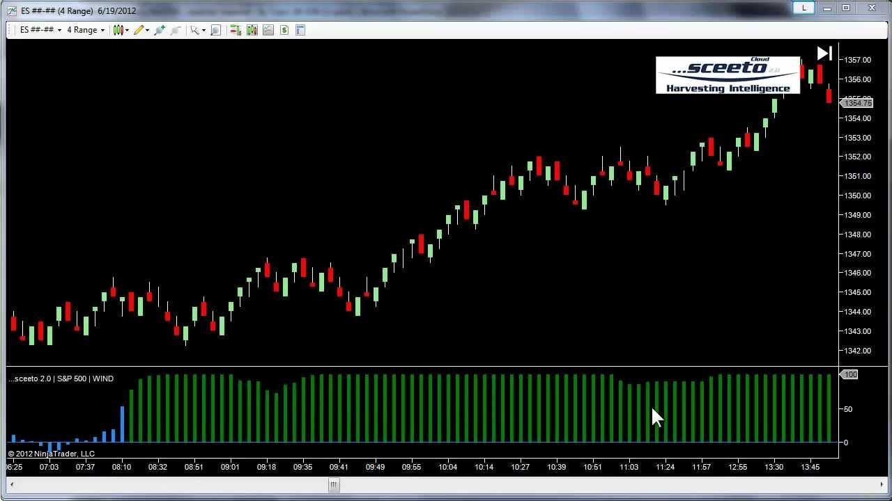 Tandem trading indicators