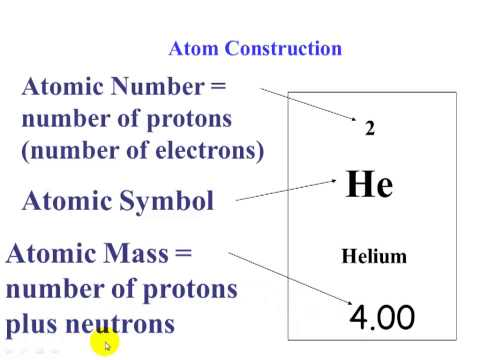 the discovery of atoms and structure of the chemical periodic table Three thead timeline for the development of the periodic table, atomic structure and  and discovery of the periodic table,  in chemical reactions, atoms.