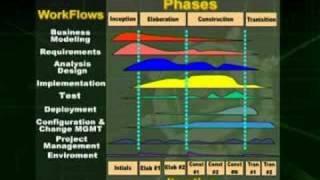 Lecture 05 (CS605 – Software Engineering – II)