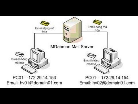 Bảo mật email sử dụng CA