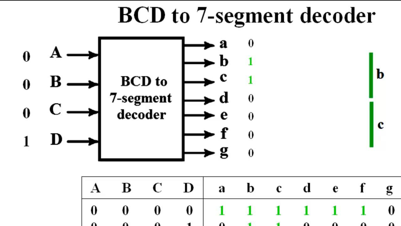BCD to 7 segment decoder YouTube