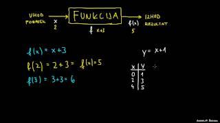Kaj je funkcija?