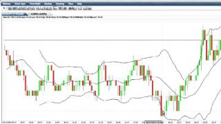 Trading Binary Options With Candlestick Charts And