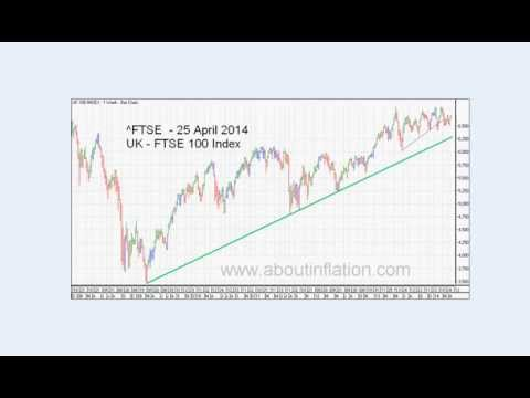 World Indices Trend Lines - DJ30, S&P 500, Nasdaq 100, Gold and Silver Index weekly 2014 April 25