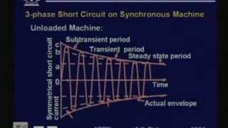 Lecture -25 Short Circuit Analysis view on youtube.com tube online.