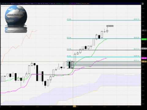 Daily S&P500 FREE Ichimoku, Candlestick and Fibonacci analysis for May 21st 2013