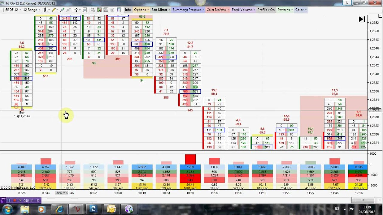 Order flow trading indicators