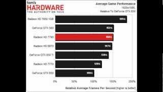 AMD HD 7790 Vs Vs 650 Ti Vs 7770 Vs 7850 Vs 650 Vs 6870 Vs