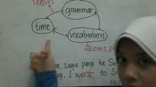 Pendahuluan dan Konsep Dasar Bahasa Inggris view on youtube.com tube online.