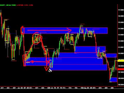 ytc price action trading pdf free download
