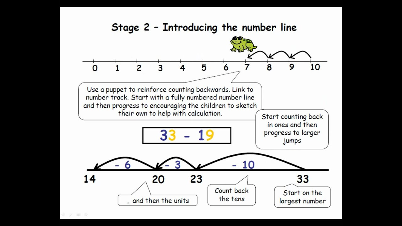 Inverse Addition And Subtraction Ks1 Activities inverse – Inverse Addition and Subtraction Worksheets