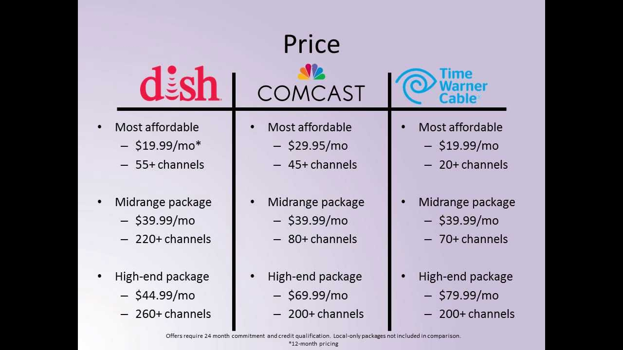 Dish Vs Cable Youtube