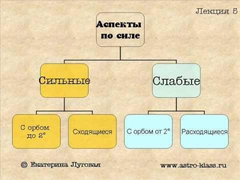 """Курс по астрологии """"Структура гороскопа"""". Урок 5. Аспекты (продолжение)"""