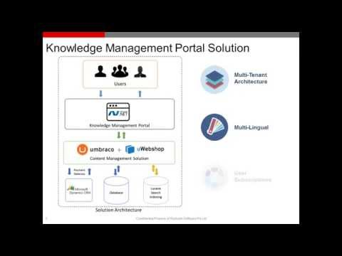 Knowledge Management System by Integrating Umbraco and uWebShop