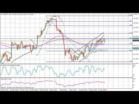 USD/JPY (Dollar Yen) Technical Analysis for April 23 2014