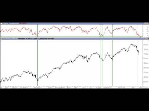 Dow Jones -- Highly Oversold and a Buy Opportunity