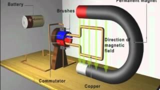 DC Elektrik Motoru çalışma prensibi