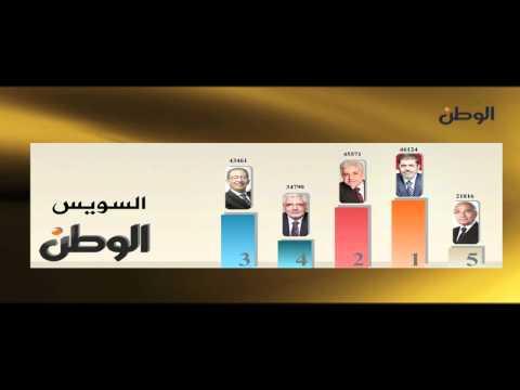 نتيجة الإنتخابات الرئاسية في كل محافظات مصر 2012