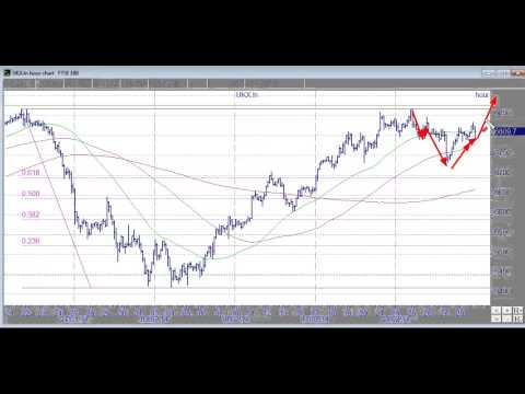 FTSE at major resistance but looks positive for now - Video Clip - 02 March 2014
