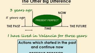 Present Perfect or Past Simple Quiz, autoenglish