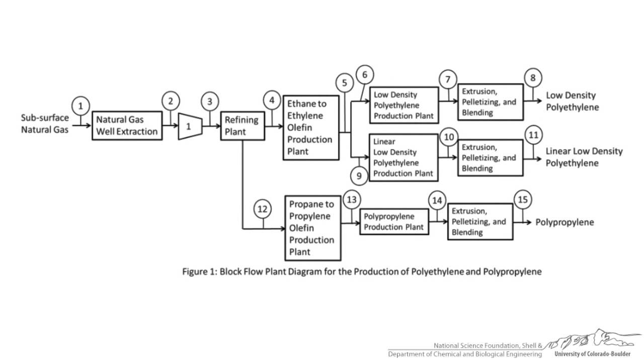 Block Flow Diagram Examples