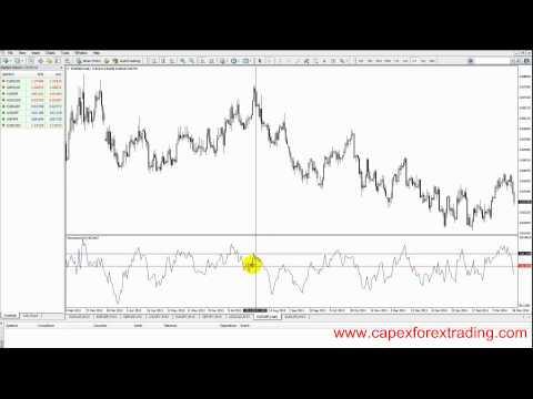 Forex momentum indicator formula