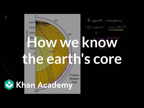 How We Know about the Earth's Core