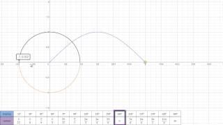 Graf funkcije sinus