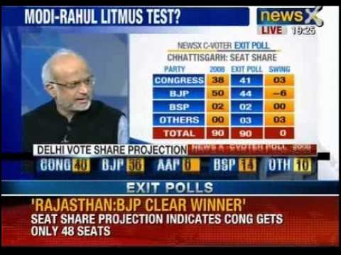 Delhi Assembly elections: Voting percentage above 75% - NewsX