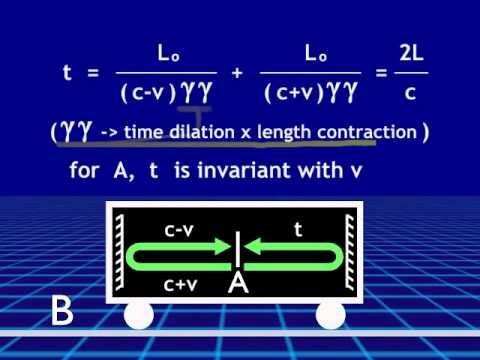 Lorentz Length Contraction vs Einstein Relativity