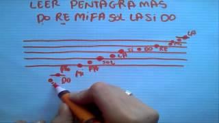 Como leer notas musicales en el Pentagrama
