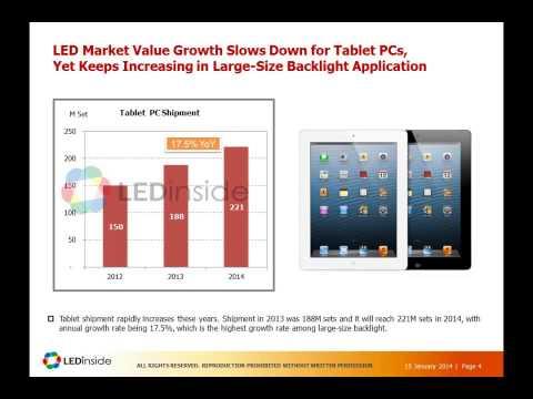 LEDinside 2014 Market Outlook